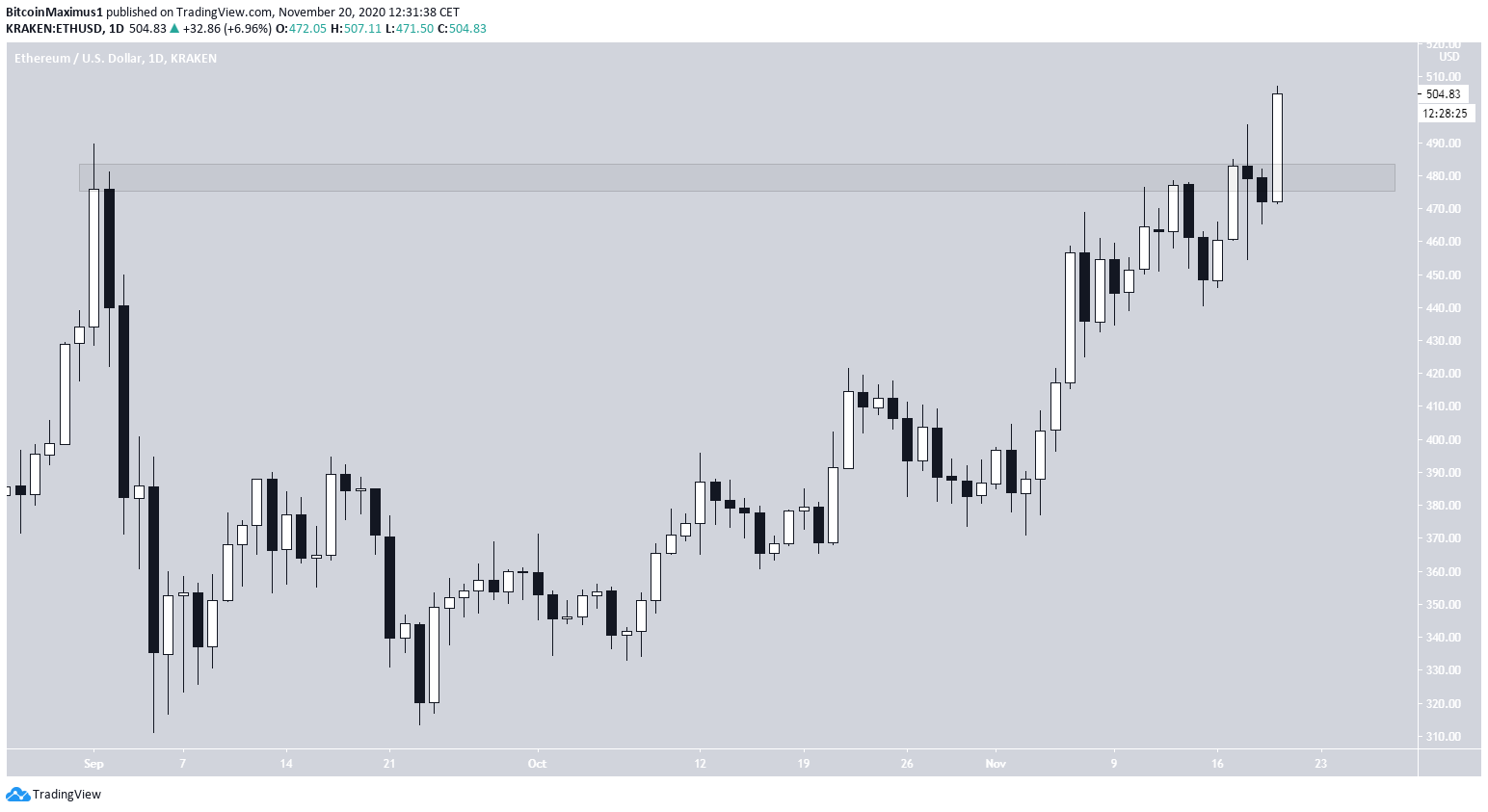 ETH Daily Breakout
