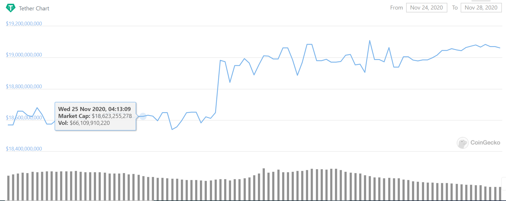 This image has an empty alt attribute; its file name is tethermarketcap9days.png