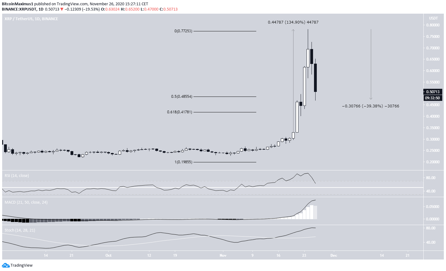 XRP Daily Movement