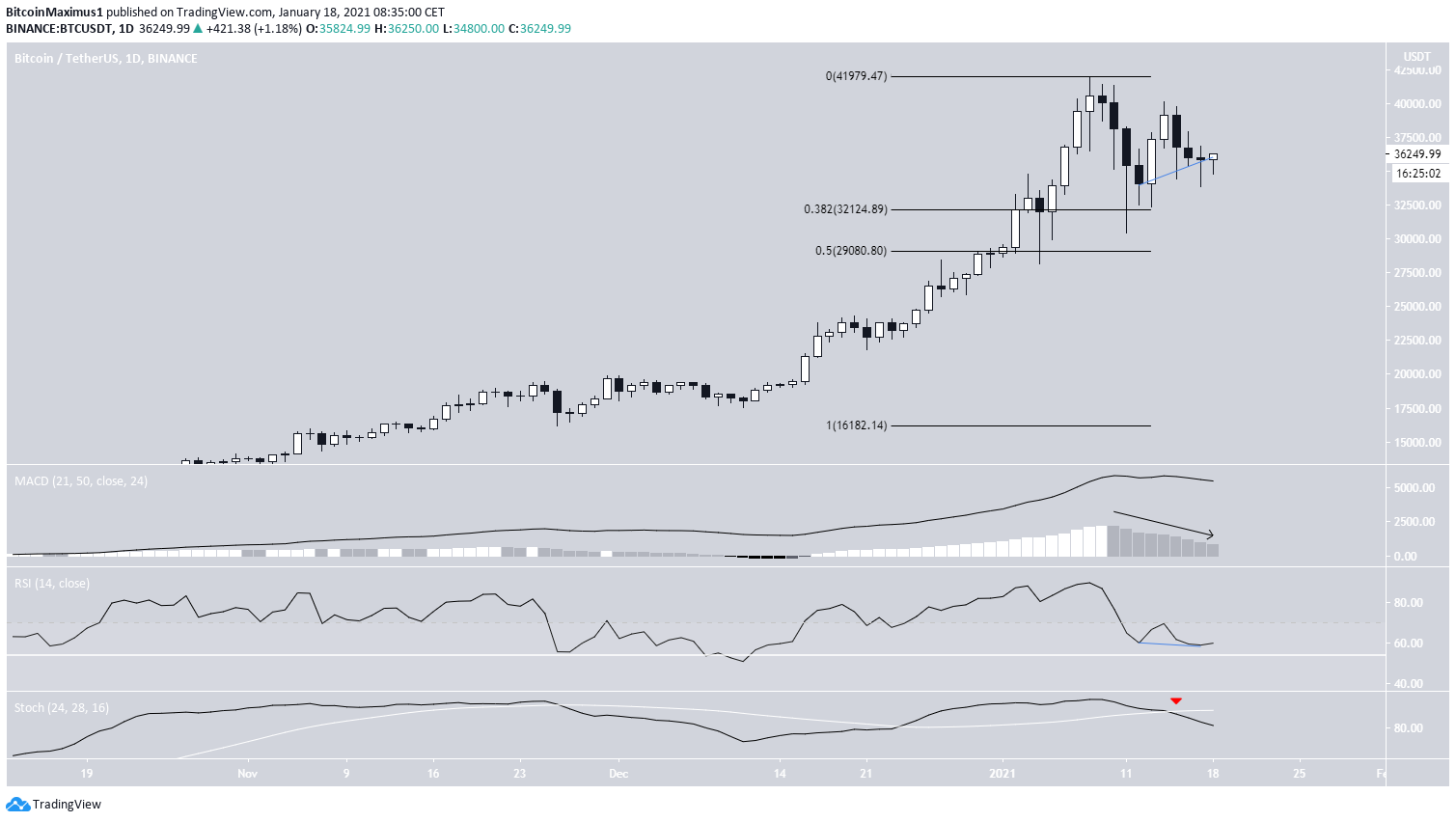 BTC Daily Outlook
