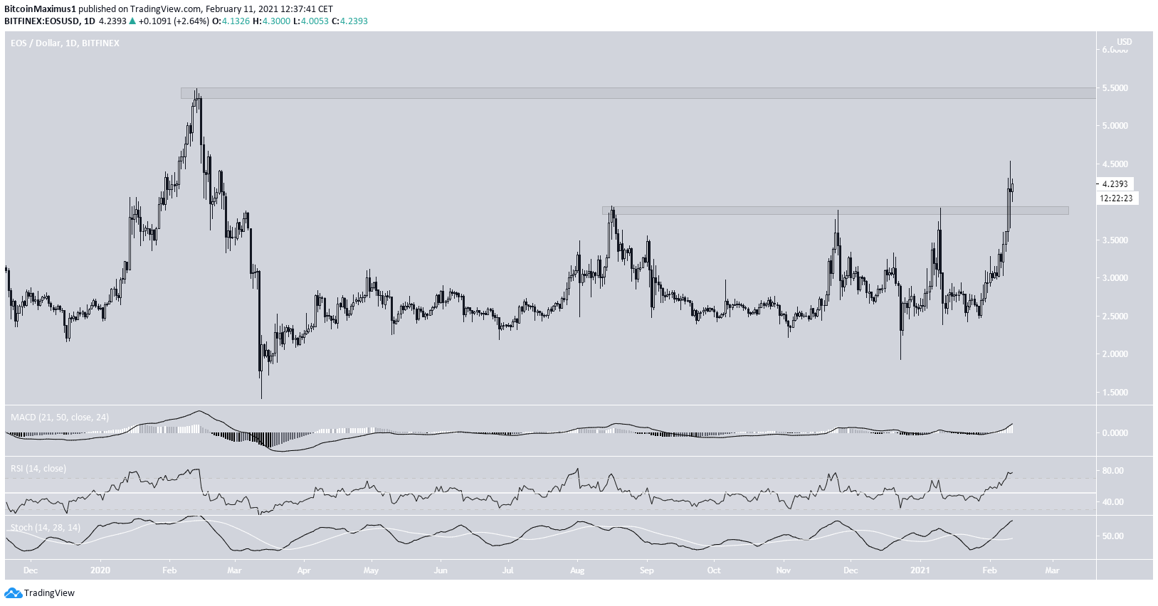 EOS Daily