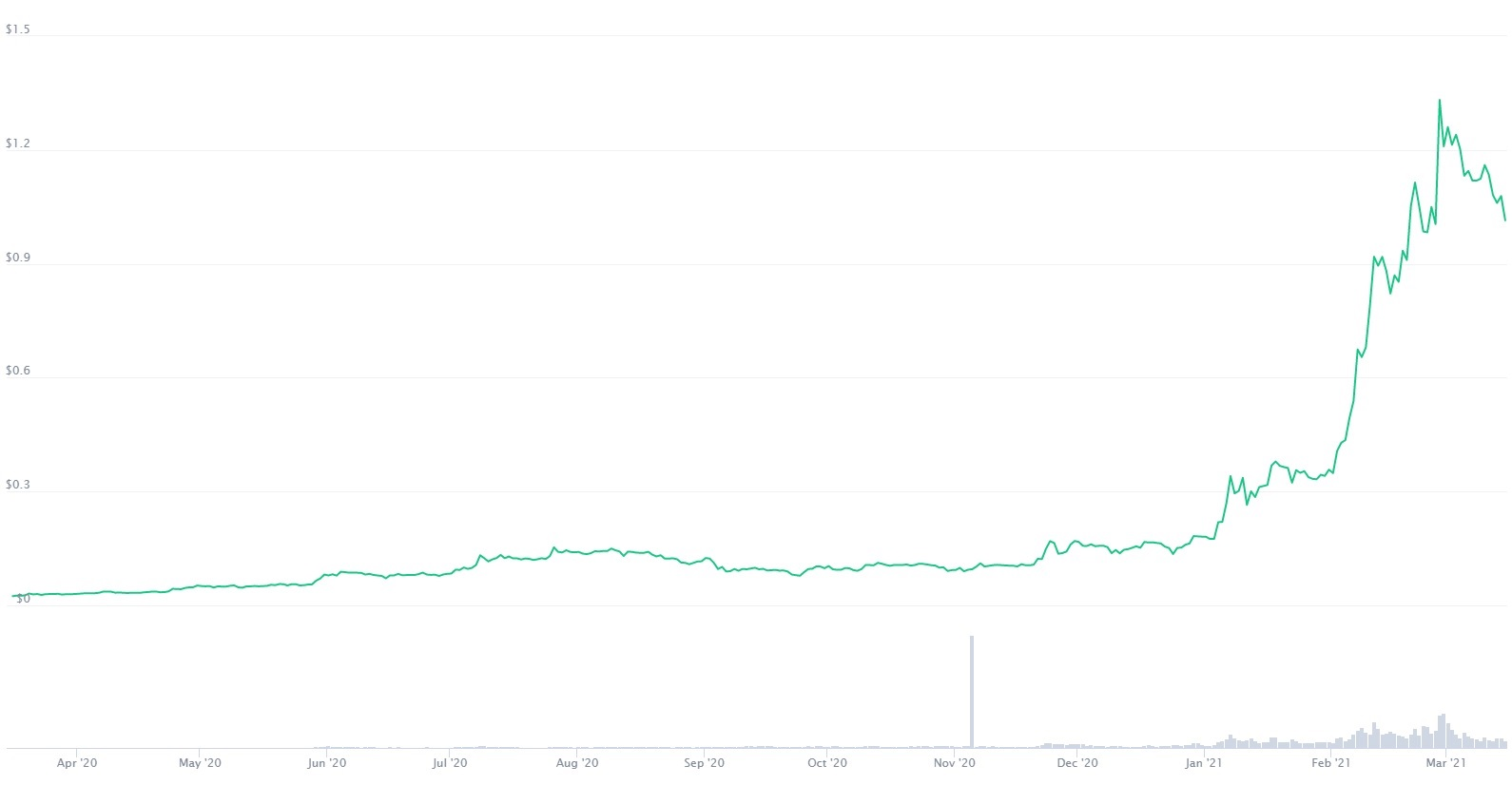 This image has an empty alt attribute; its file name is Cardano-Price.jpg