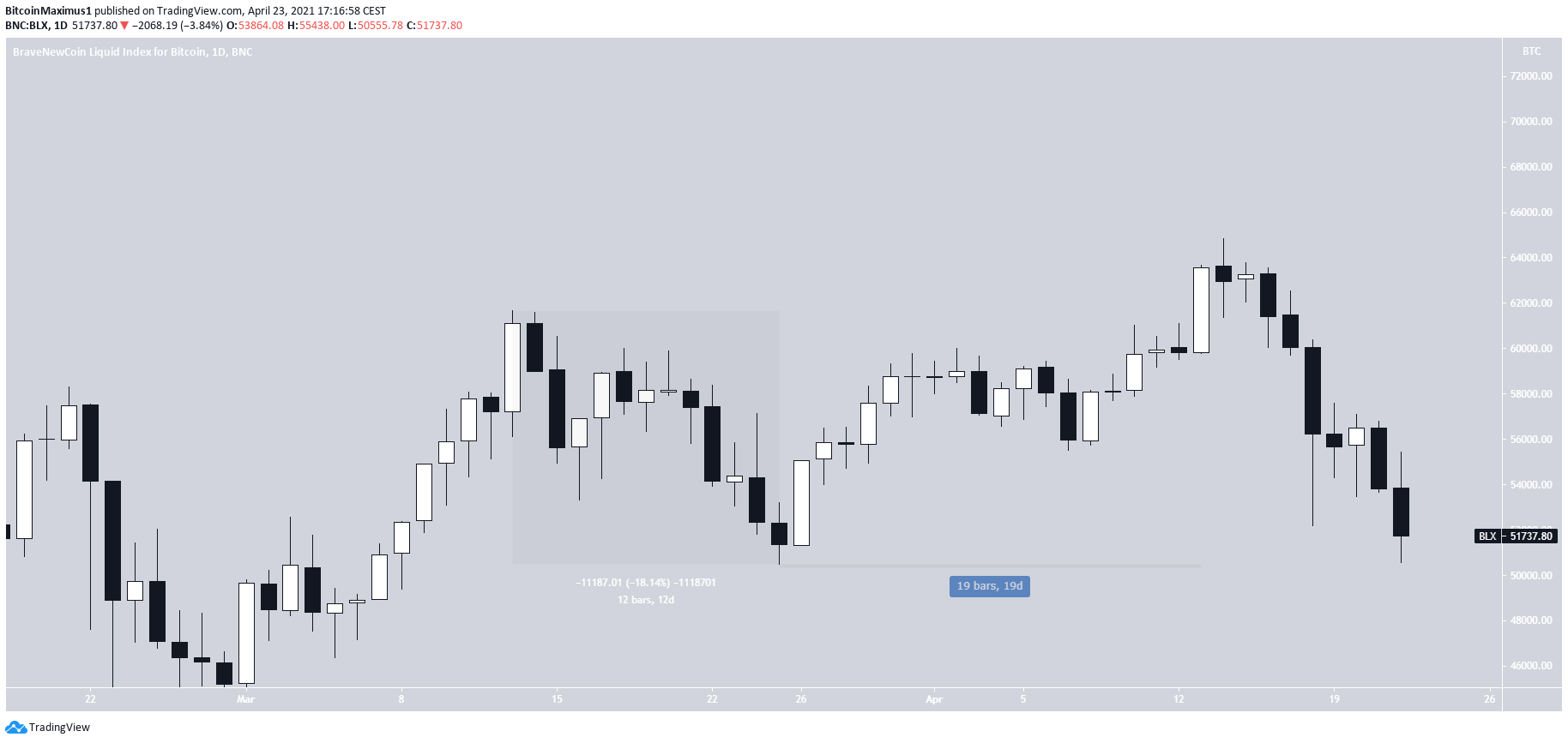 TradingView - Stock charts, Forex & Bitcoin ticker Download APK Android | Aptoide