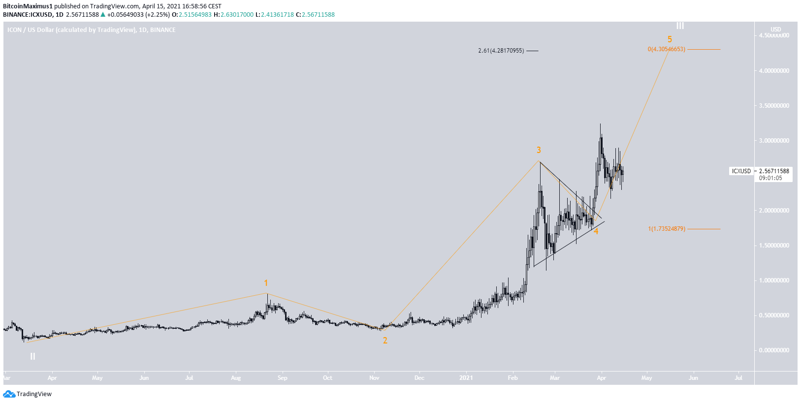 ICX Wave Count