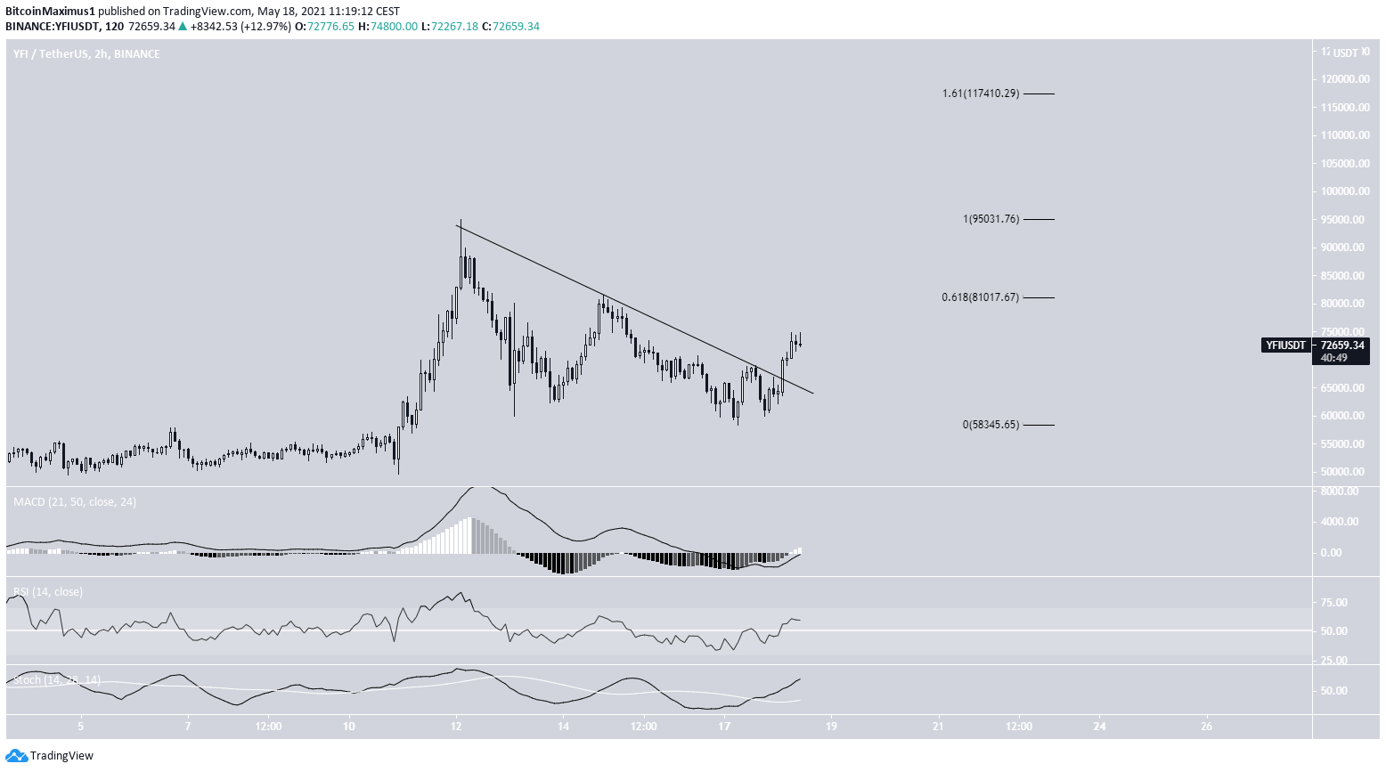 AAVE Breakout