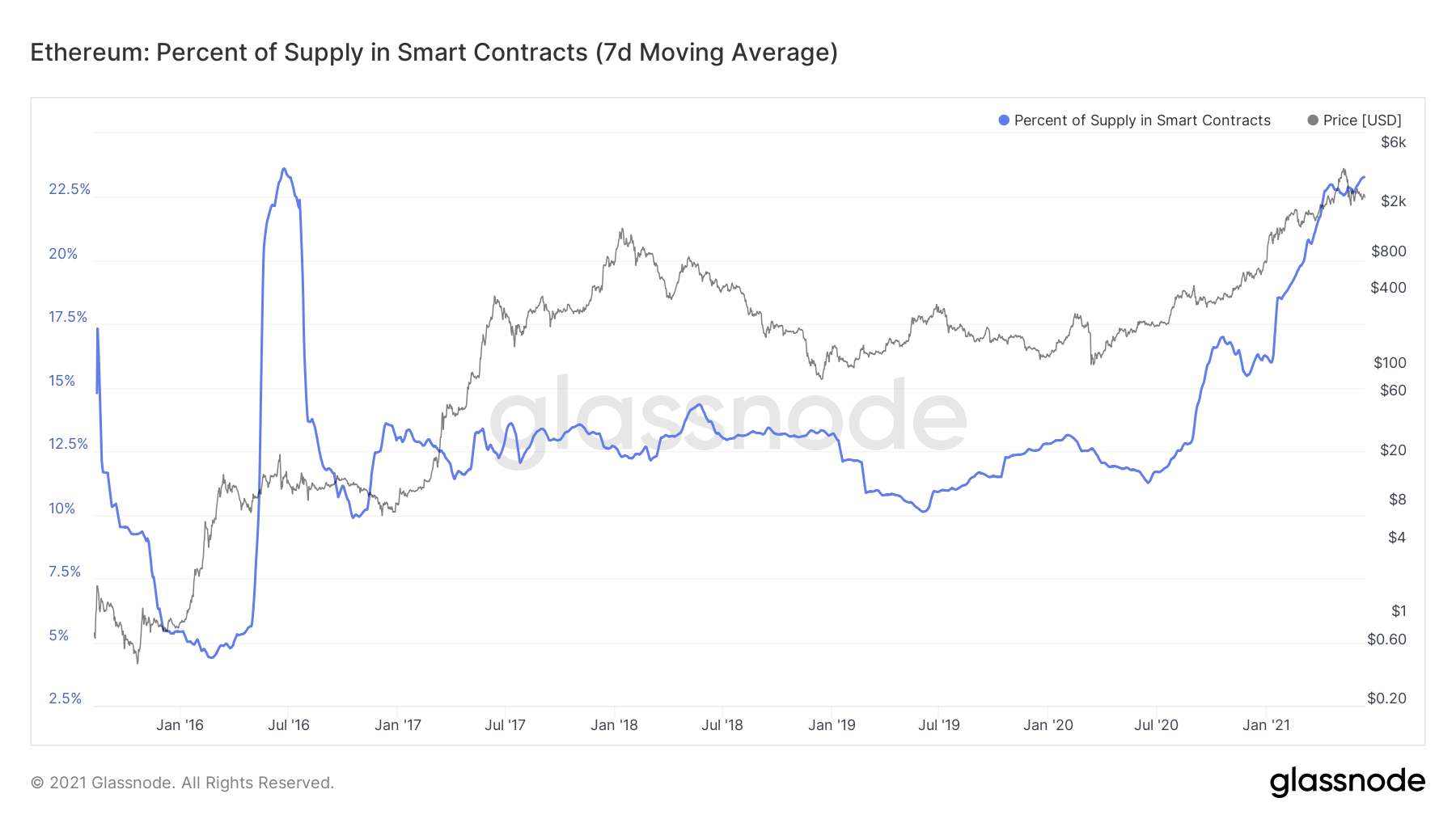 Smart Contract Supply ETH